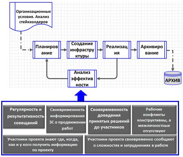 процессы управления коммуникациями