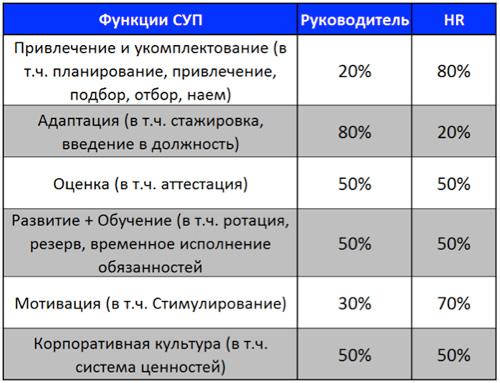 распределение функций управления персоналом