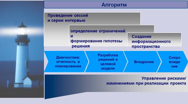 разработка HR стратегии