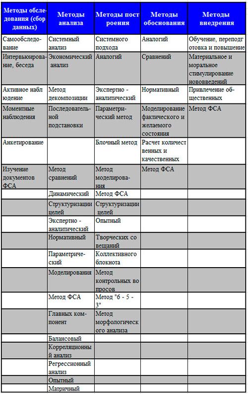 реализация методов построения СУП