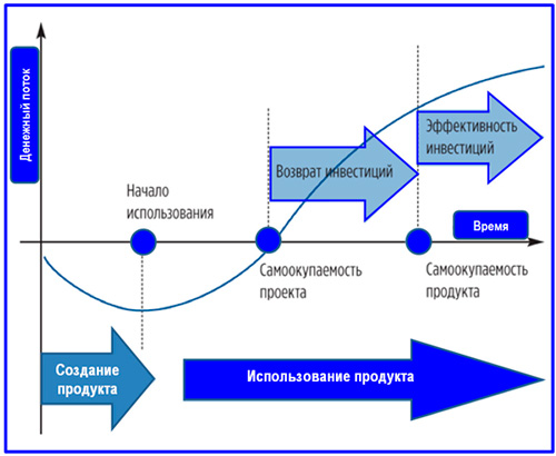схема инвестиционной модели