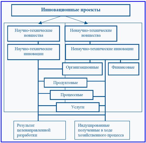 схема классификации проектных инноваций