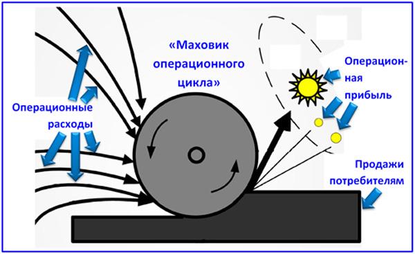 схема операционного цикла компании