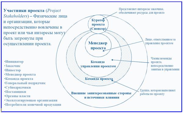 состав stakeholders проекта