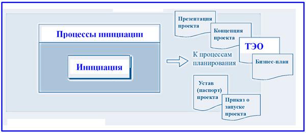 стадии инициации проекта