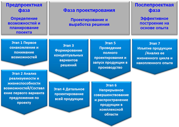 важнейшие этапы при проектировании инноваций