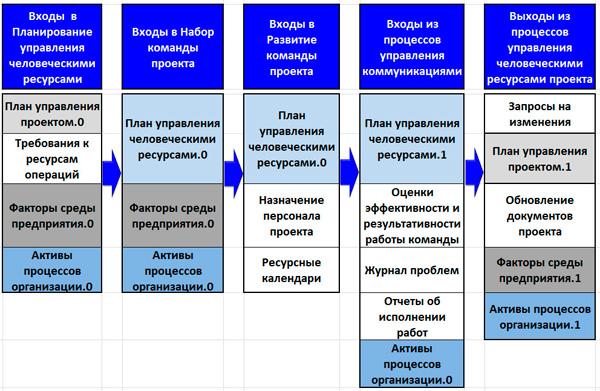 входы и выходы процессов СУП