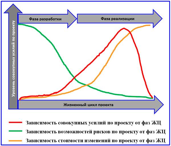 зависимость параметров  проекта от фаз цикла проекта