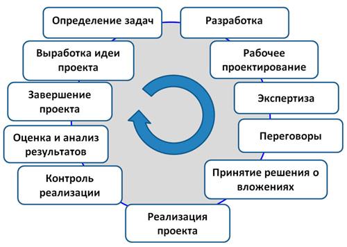 ЖЦ проекта