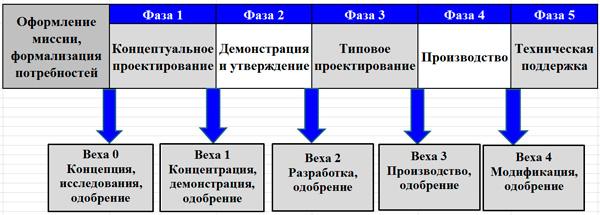 ЖЦ военного проекта