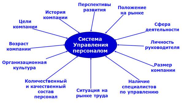 зоны диагностики в управленческом исследовании