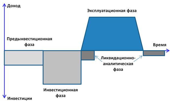 цикл инвестиционного проекта