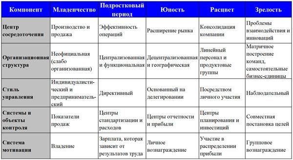 диагностика стадий ЖЦ