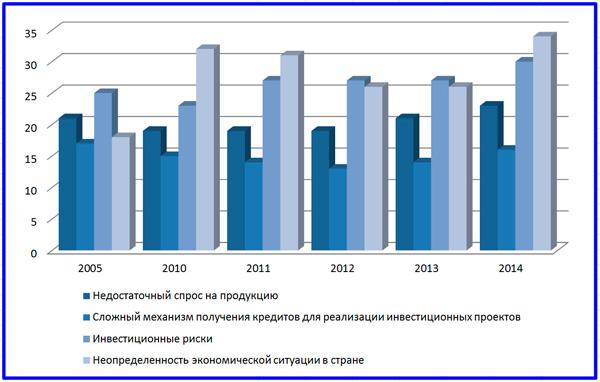 диаграмма ограничений инвестиций в основной капитал