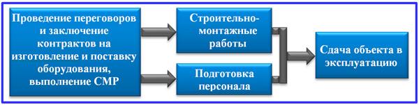 этапы инвестиционной стадии проекта