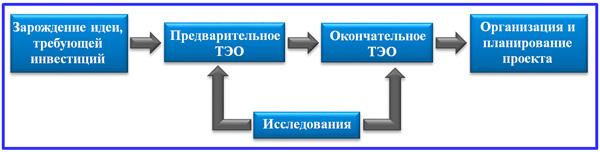 этапы предынвестиционной фазы