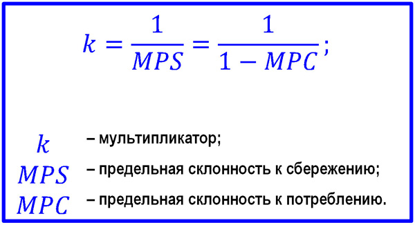 формула мультипликатора