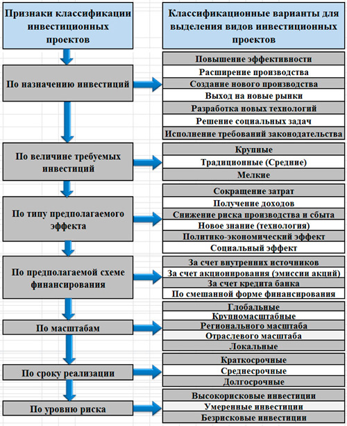 классификация инвестиционных проектов