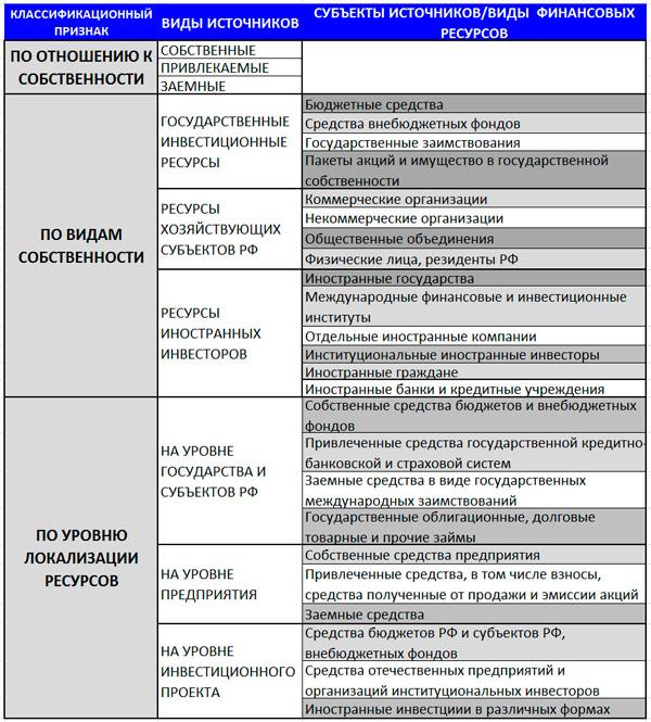 классификация проектного финансирования