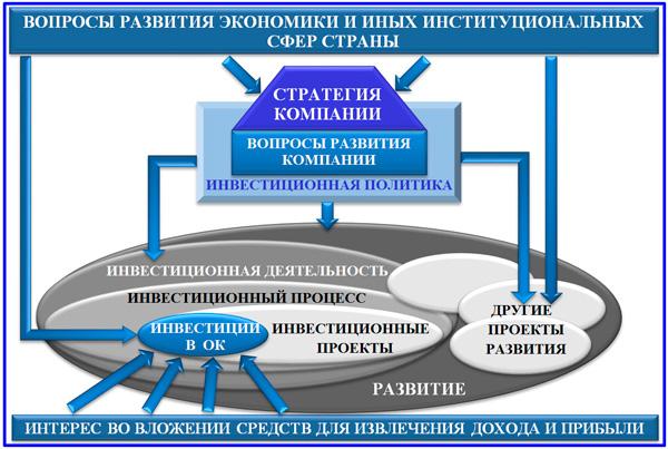 модель двухуровневого устройства инвестиций