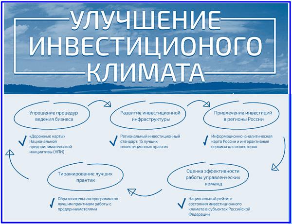 модель кругооборота процедур АСИ