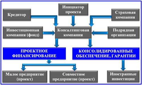 модель проектного финансирования