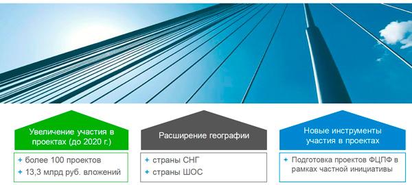 планы ФЦПФ до 2020 г