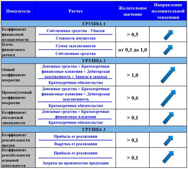 показатели для анализа инвестиционной привлекательности