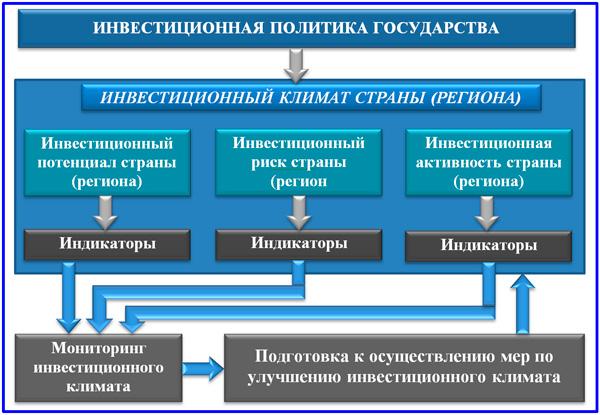схема инвестиционной политики государства