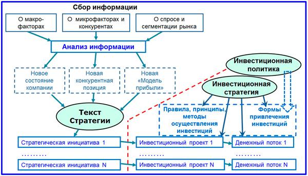 схема стратегических взаимосвязей