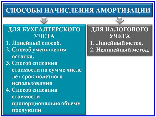 составы вариантов начисления амортизации