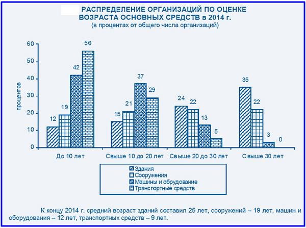 возраст основных средств в РФ