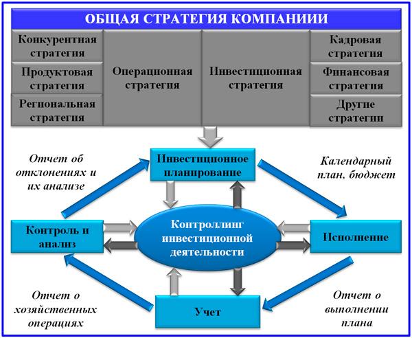 цикл инвестиционного менеджмента