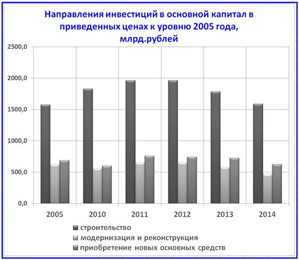 динамика базовых направлений капитальных инвестиций в РФ