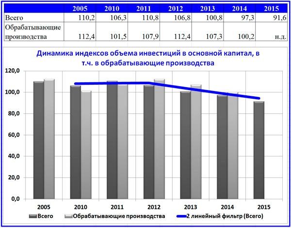 динамика индексов приращения инвестиций