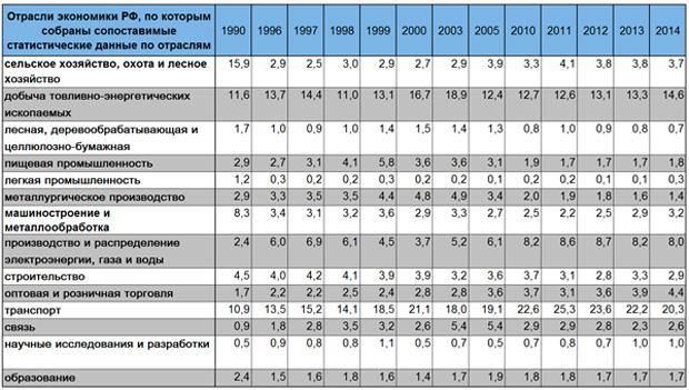динамика структуры инвестиций в основной капитал РФ