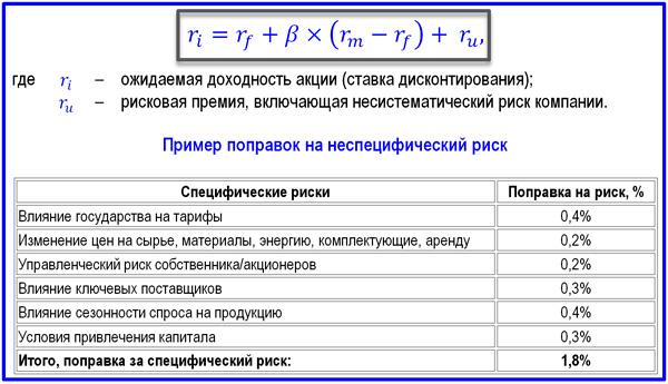 формула расчета по методу MCAPM