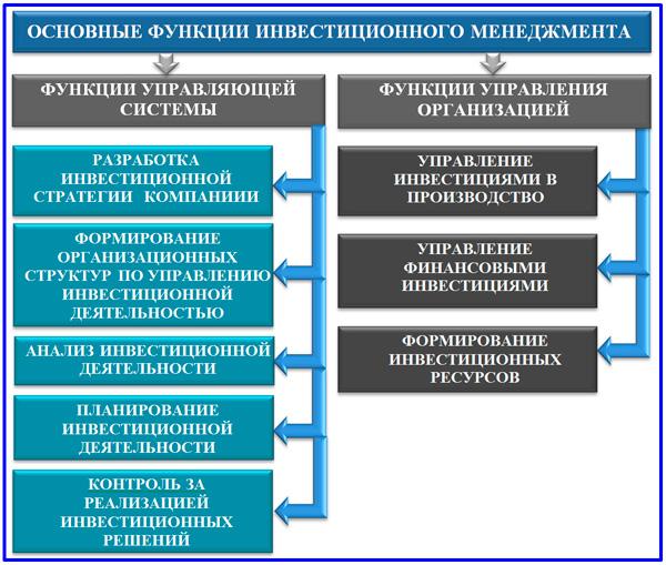 функции подсистем инвестиционного менеджмента