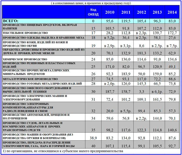 индекс физического объема инвестиций в оборудование
