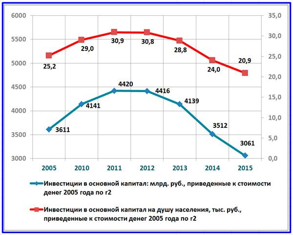 инвестиции в основной капитал на душу населения РФ