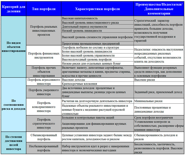 классификация видов инвестиционных портфелей