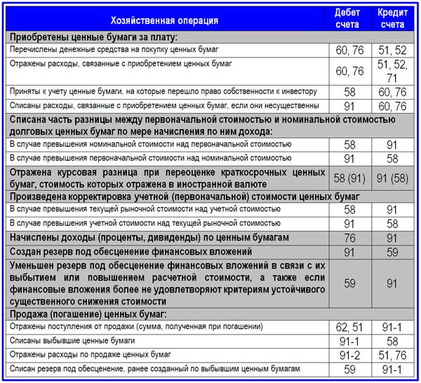 корреспонденция счетов бухгалтерского учета по финансовым инвестициям