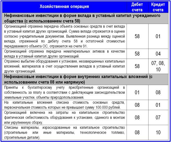 корреспонденция счетов бухгалтерского учета по нефинансовым инвестициям