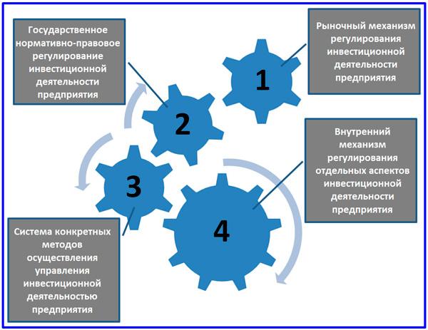 механизм инвестиционного менеджмента