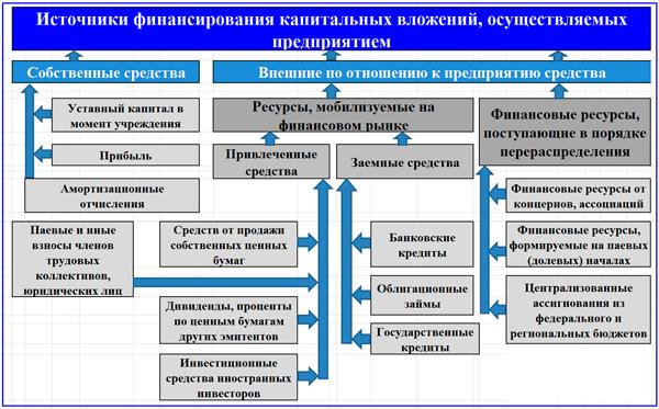 модель финансирования ИОК