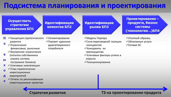 модель процессов планирования и проектирования