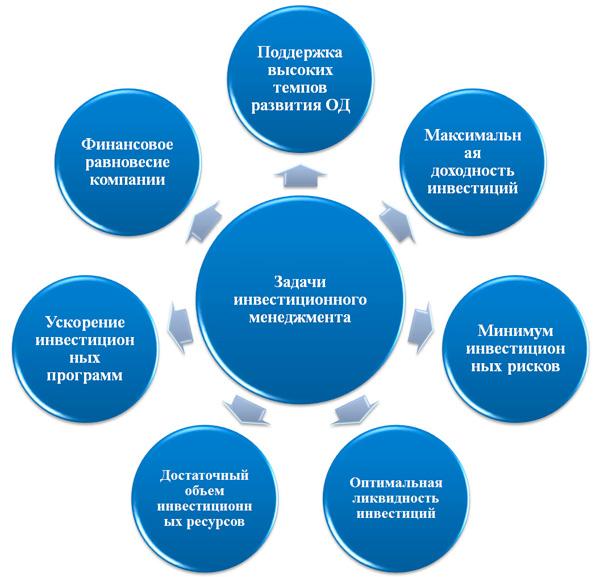 модель задач инвестиционного менеджмента