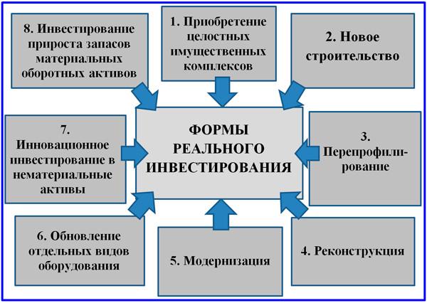 основные формы реальных инвестиций