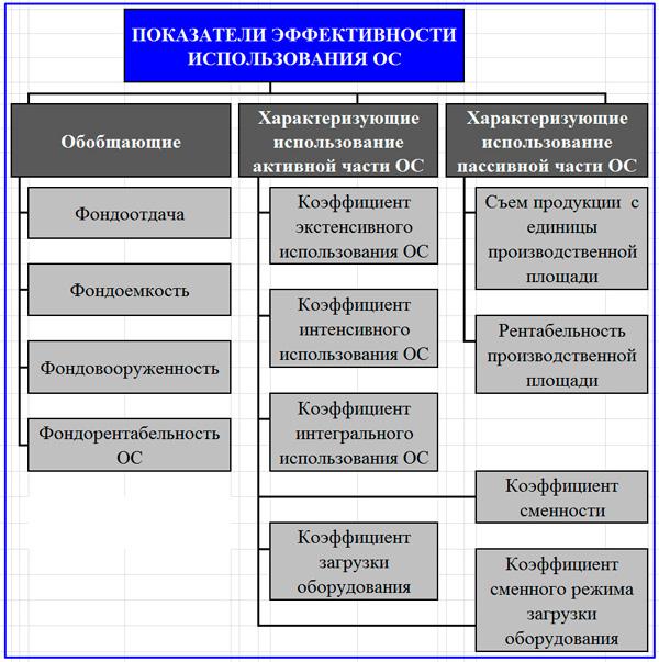 показатели эффективности использования ОПФ