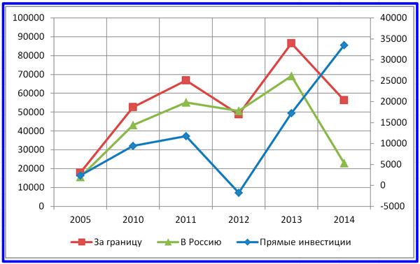 прямые инвестиции в РФ